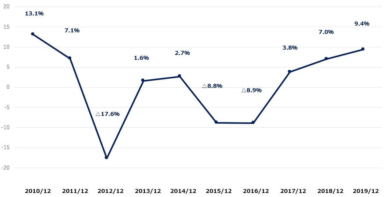 AMD 米国株 営業利益率