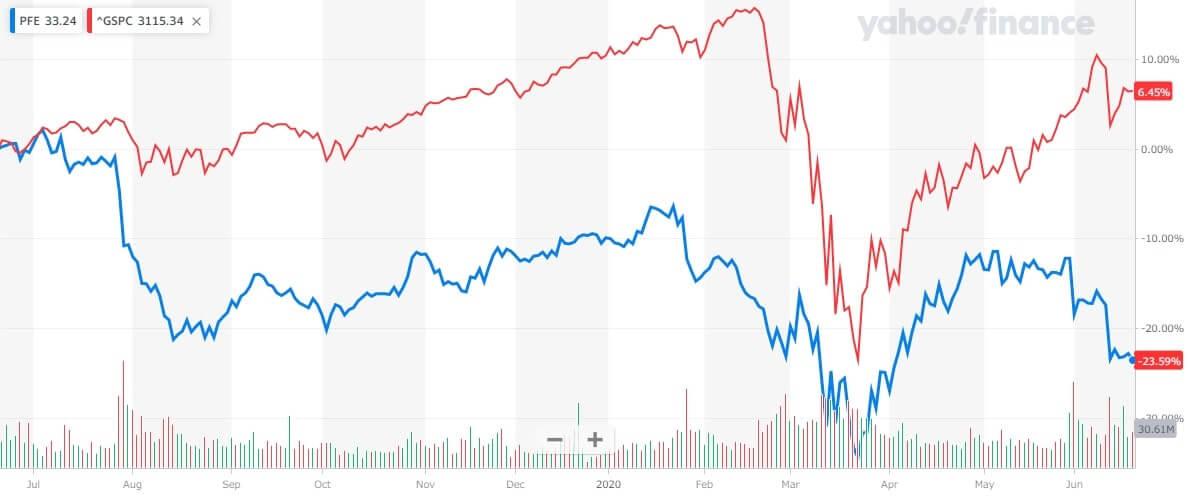 ファイザー 米国株 株価チャート