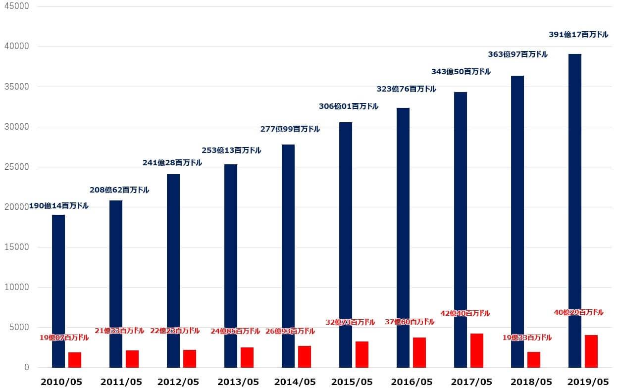 ナイキ 米国株 売上高 純利益