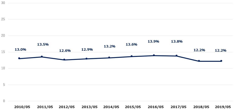 ナイキ 米国株 営業利益率