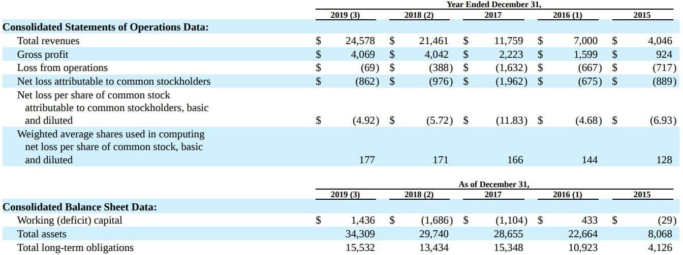 テスラ 米国株 決算 業績 通期