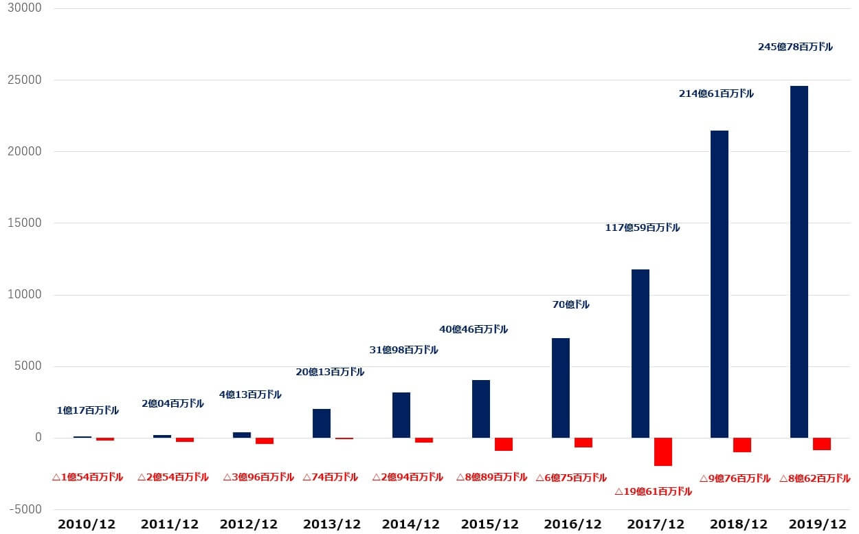 テスラ 米国株 売上高 純利益