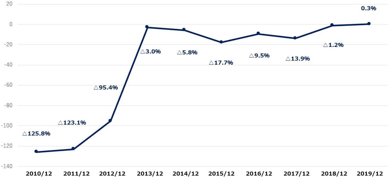 テスラ 米国株 決算 営業利益率