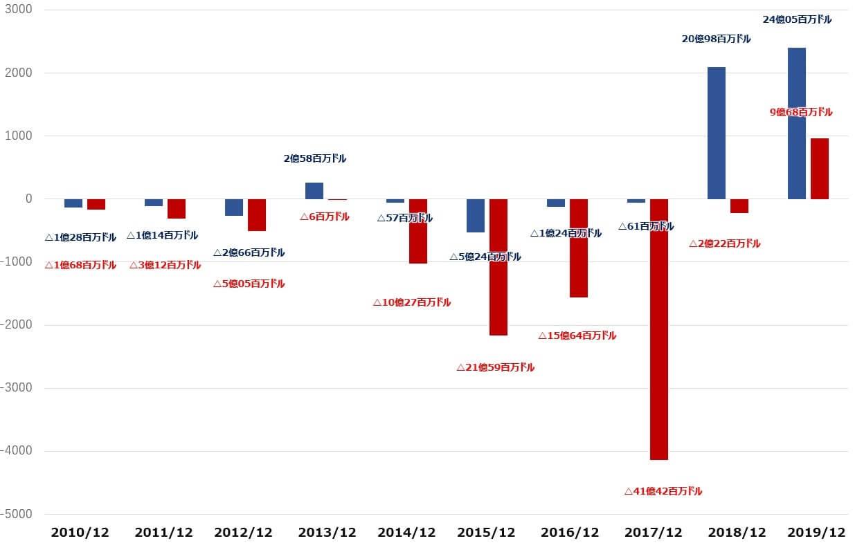 テスラ 米国株 決算 キャッシュフロー