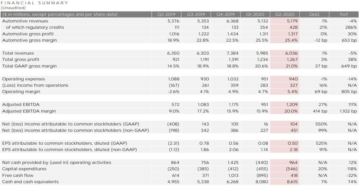 テスラ 米国株 決算 四半期