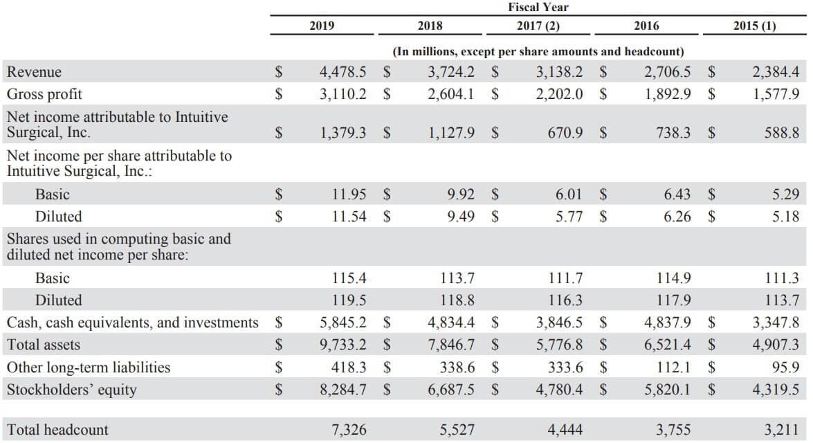 インテュイティブサージカル 米国株 決算 業績