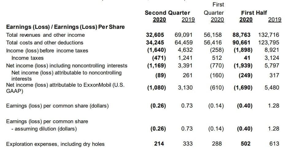 エクソンモービル 米国株 決算 業績