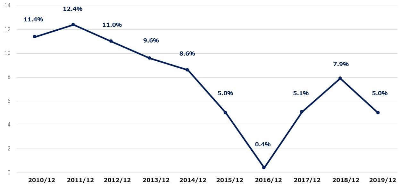 エクソンモービル 米国株 営業利益率