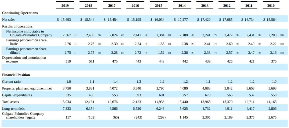 コルゲートパーモリーブ 米国株 決算 通期
