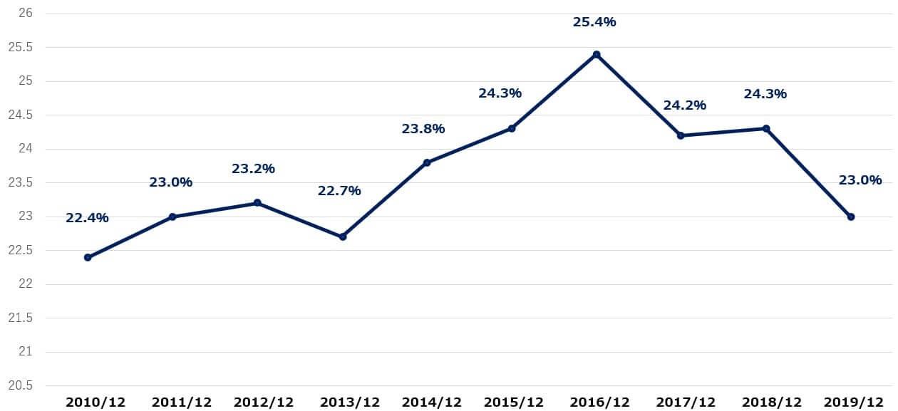 コルゲートパーモリーブ 米国株 営業利益率