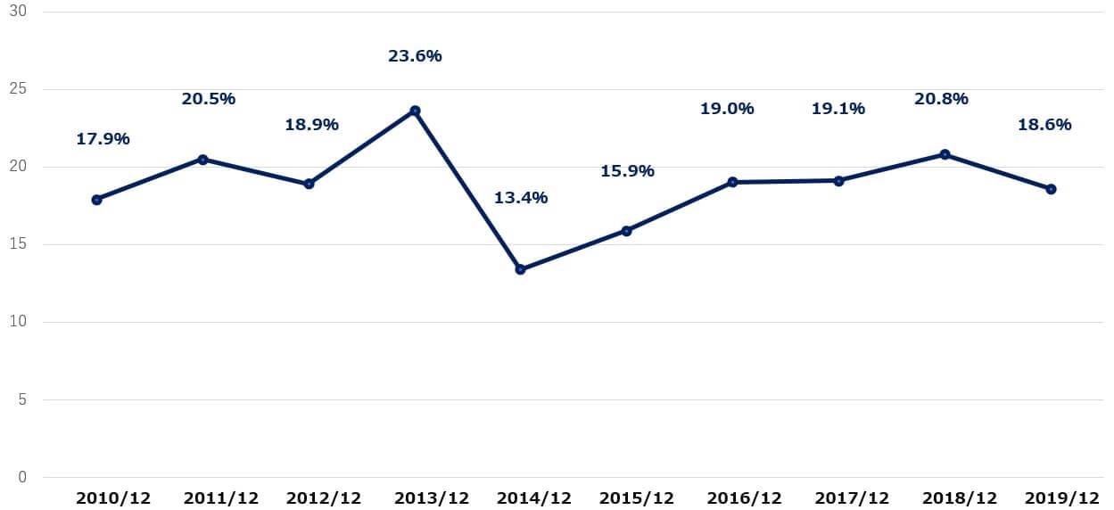 アルベマール 米国株 営業利益率