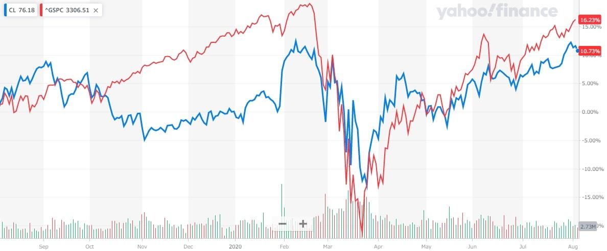 コルゲートパーモリーブ 米国株 株価チャート