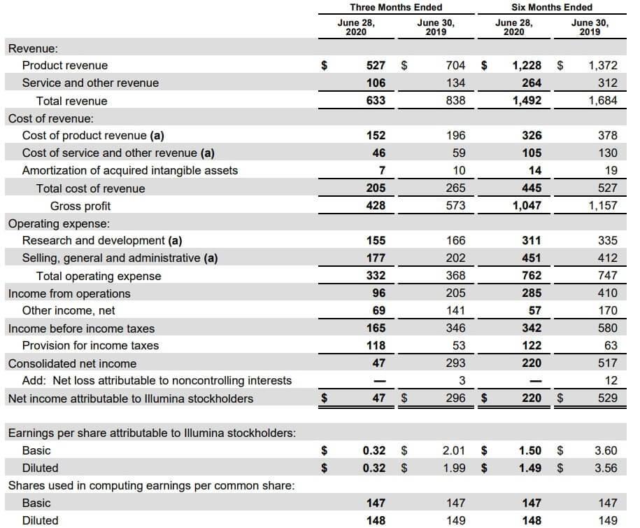 イルミナ 米国株 決算 業績