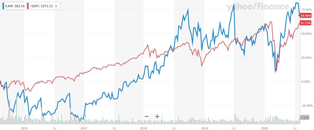 イルミナ 米国株 株価チャート