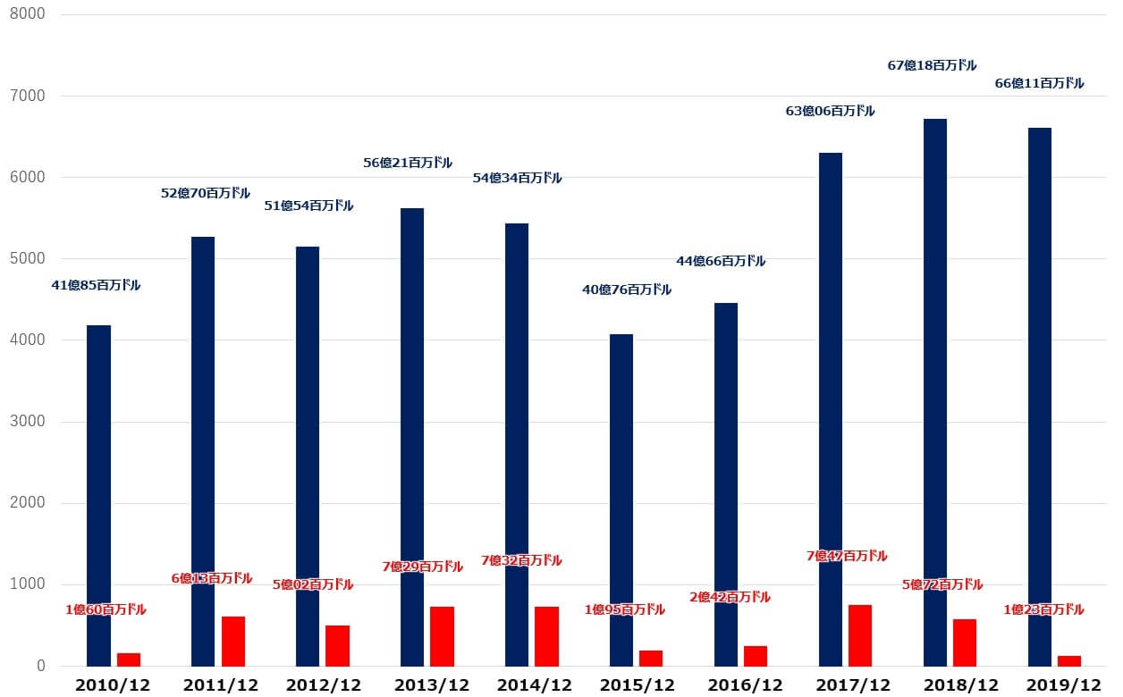 ウィン・リゾーツ 米国株 売上高 純利益