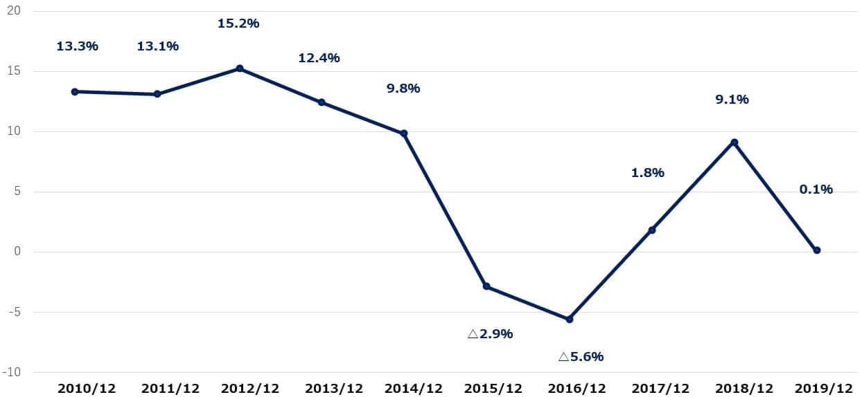 シェブロン 米国株 営業利益率