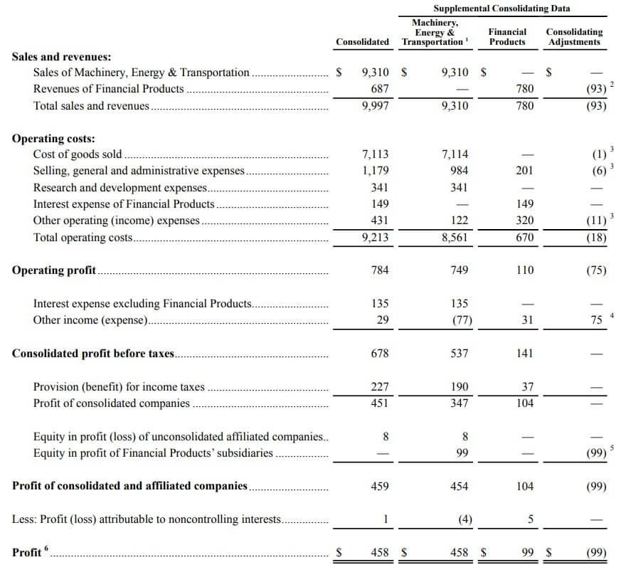 キャタピラー 米国株 決算 業績