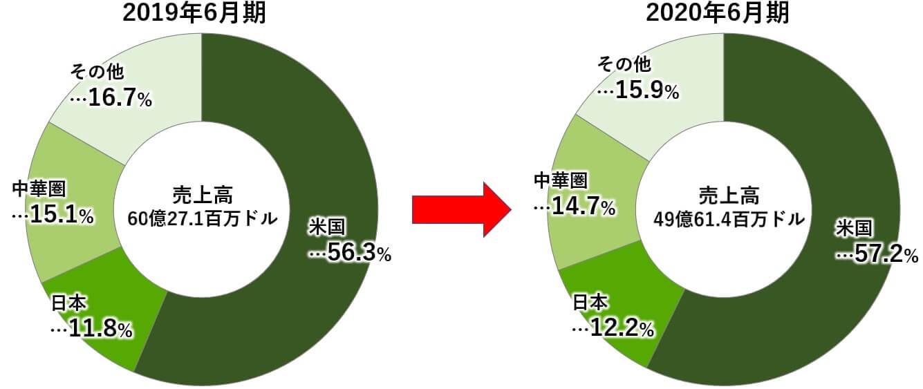 タペストリー 米国株 売上高 地域
