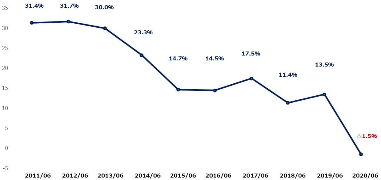 タペストリー 米国株 営業利益率