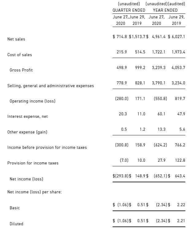 タペストリー 米国株 決算 業績