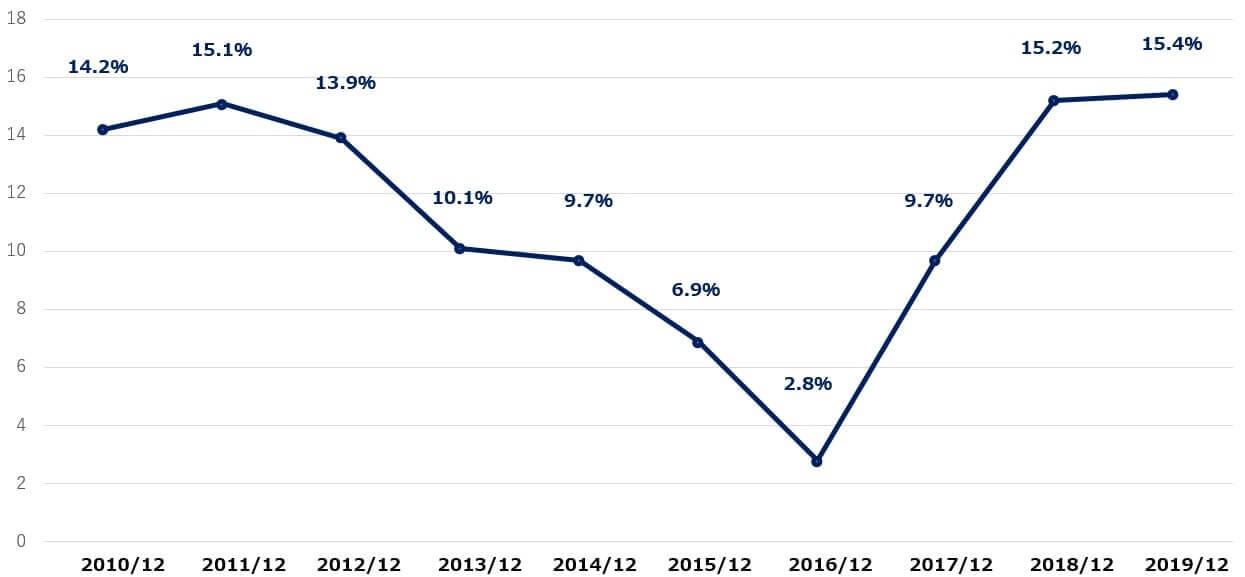 キャタピラー 米国株 営業利益率 決算