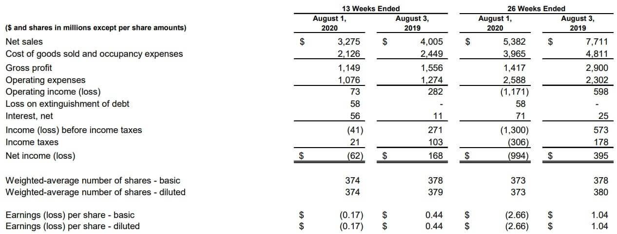 ギャップ 米国株 決算 業績
