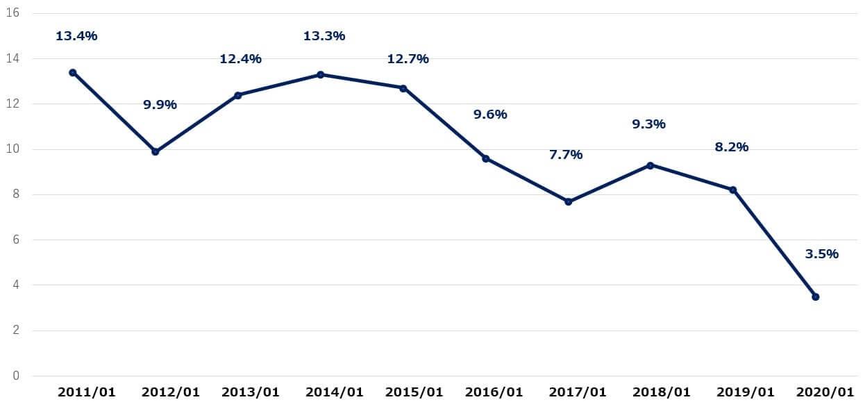 ギャップ 米国株 営業利益率