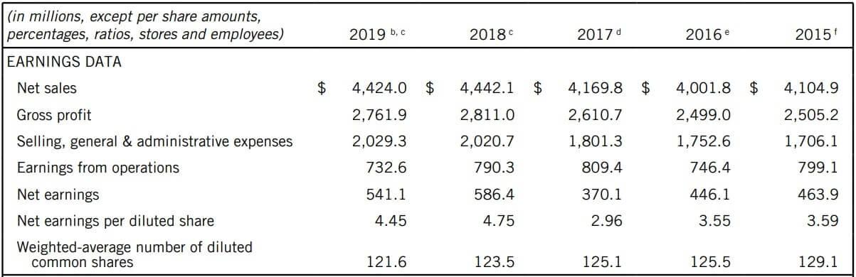 ティファニー 米国株 決算 通期
