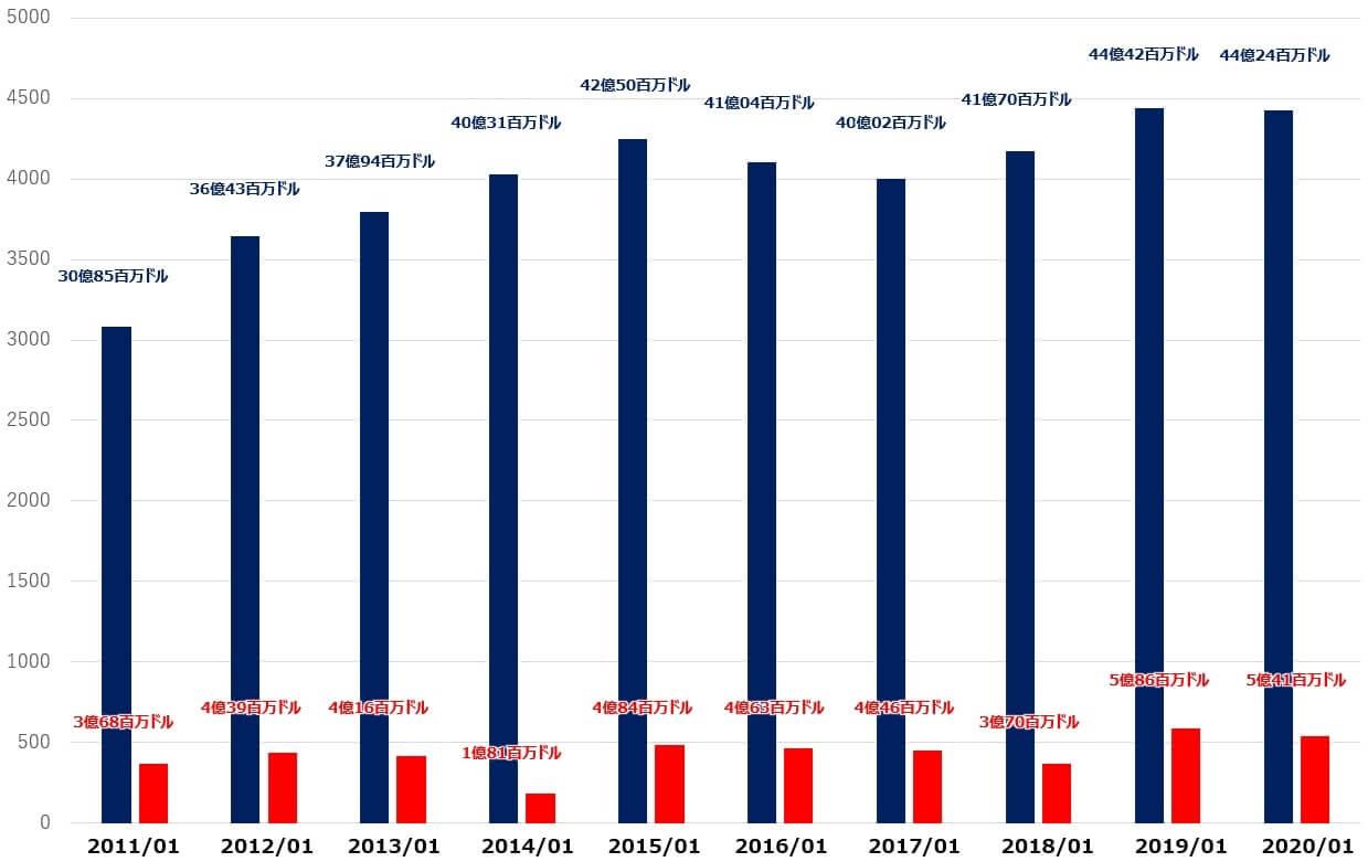 ティファニー 米国株 決算 売上高 純利益