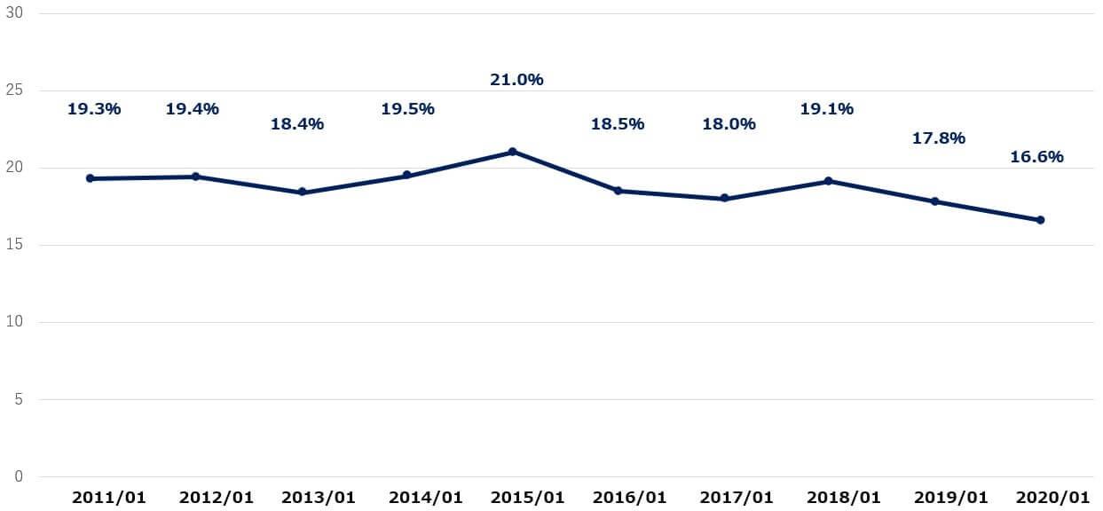 ティファニー 米国株 営業利益率 決算