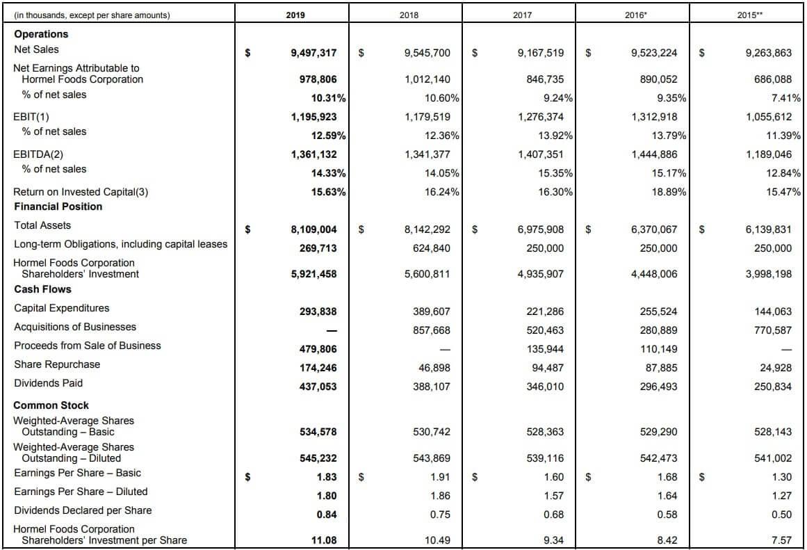 ホーメルフーズ 米国株 決算 通期
