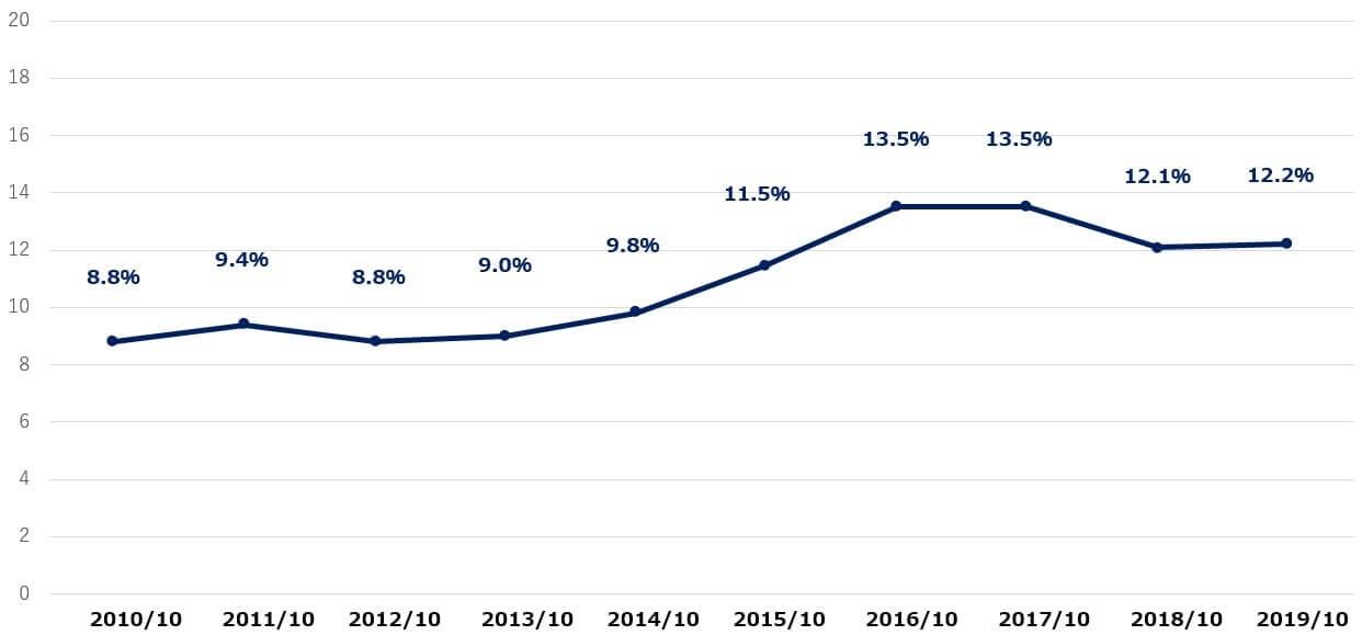 ホーメルフーズ 米国株 営業利益率 決算