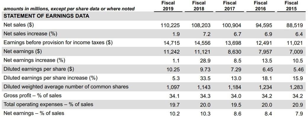 ホームデポ 米国株 決算 通期