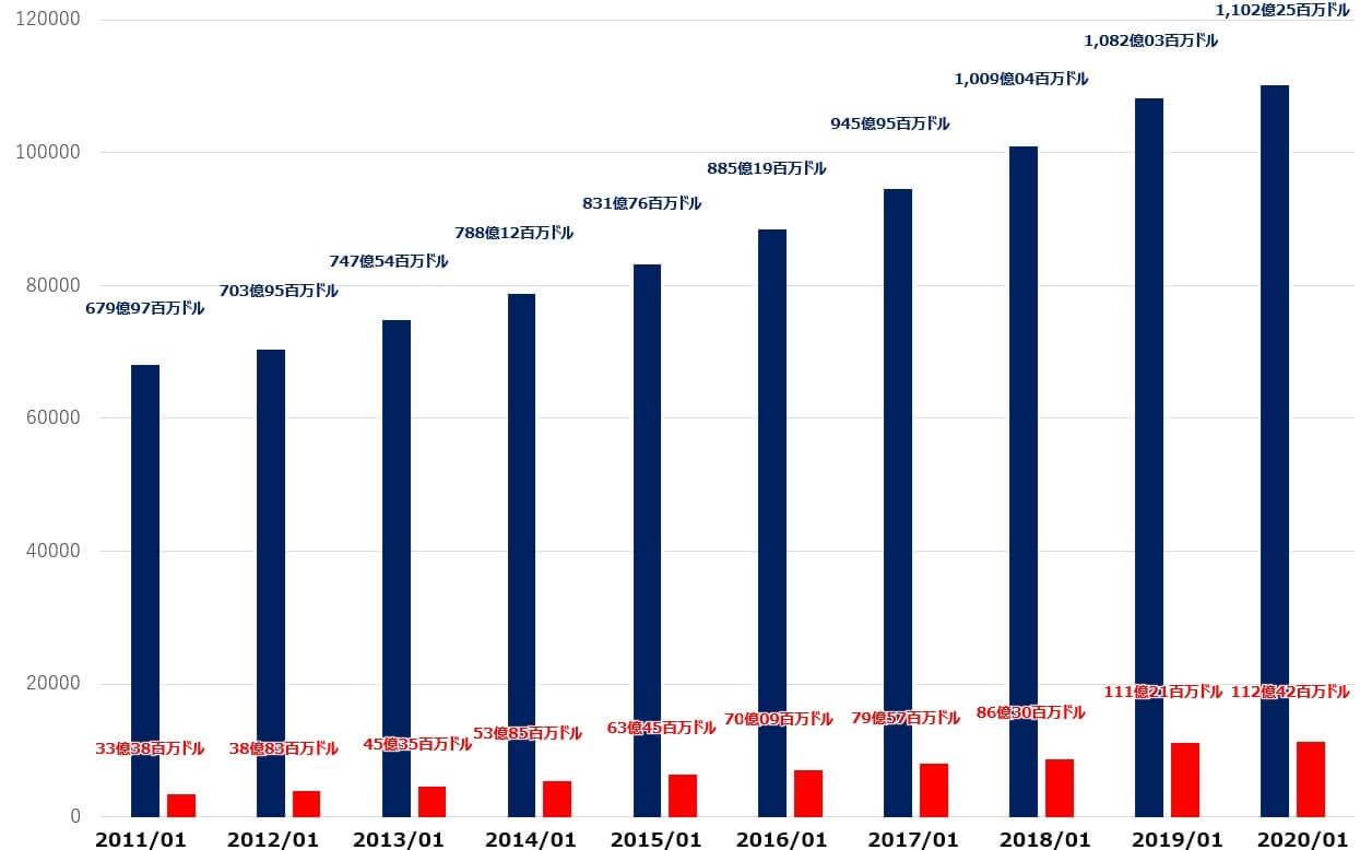 ホームデポ 米国株 売上高 純利益