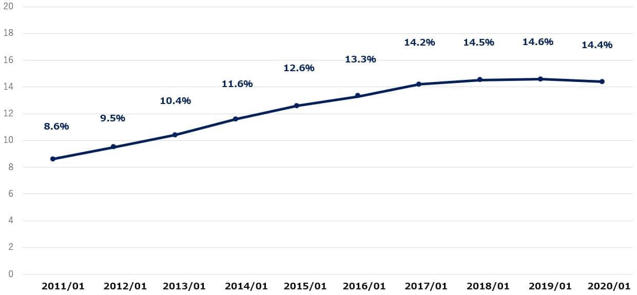 ホームデポ 米国株 営業利益率 決算
