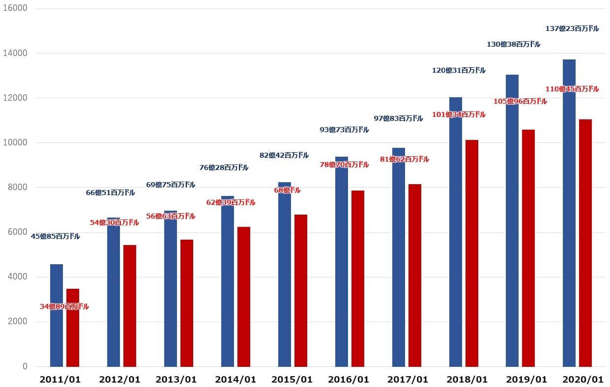 ホームデポ 米国株 決算 キャッシュフロー