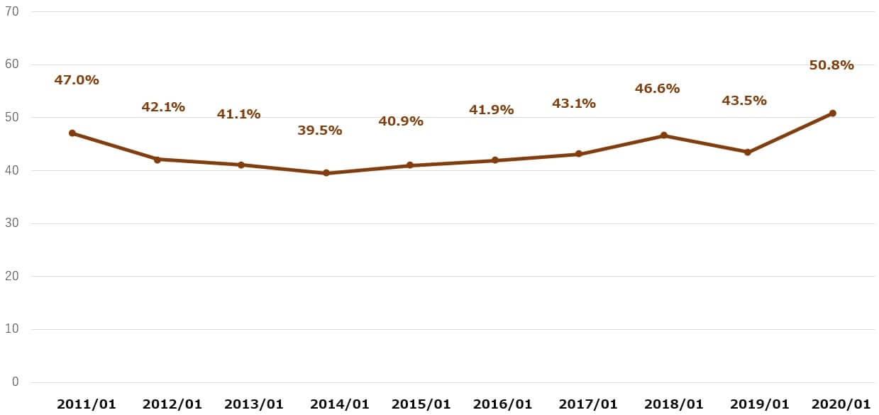 ホームデポ 米国株 決算 配当性向