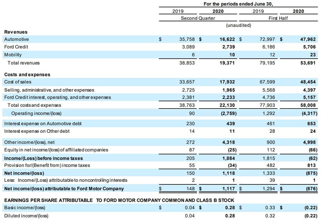 フォード 米国株 決算 四半期