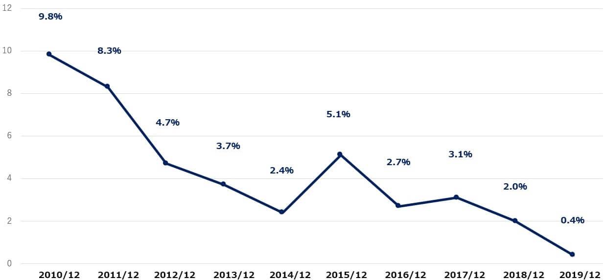 フォード・モーター 米国株 決算 営業利益率