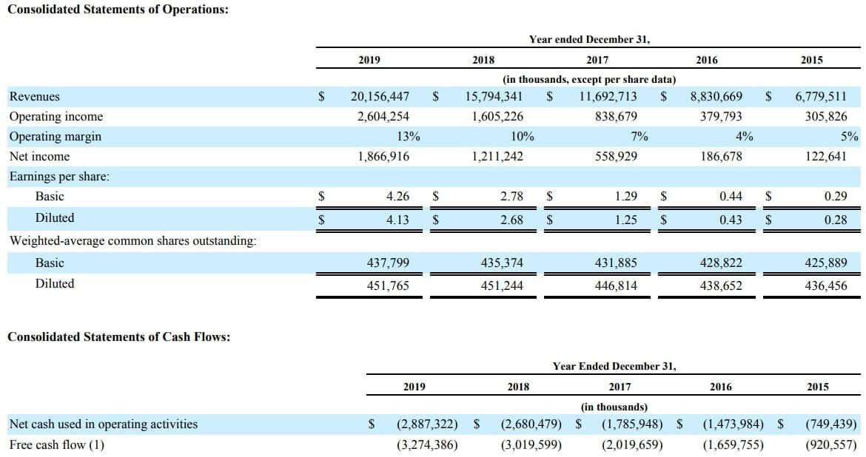 ネットフリックス 米国株 決算 通期