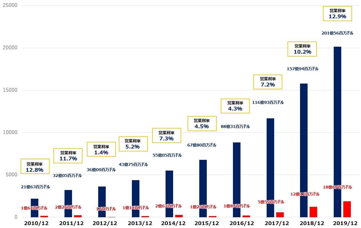 ネットフリックス 営業利益率 売上高 純利益
