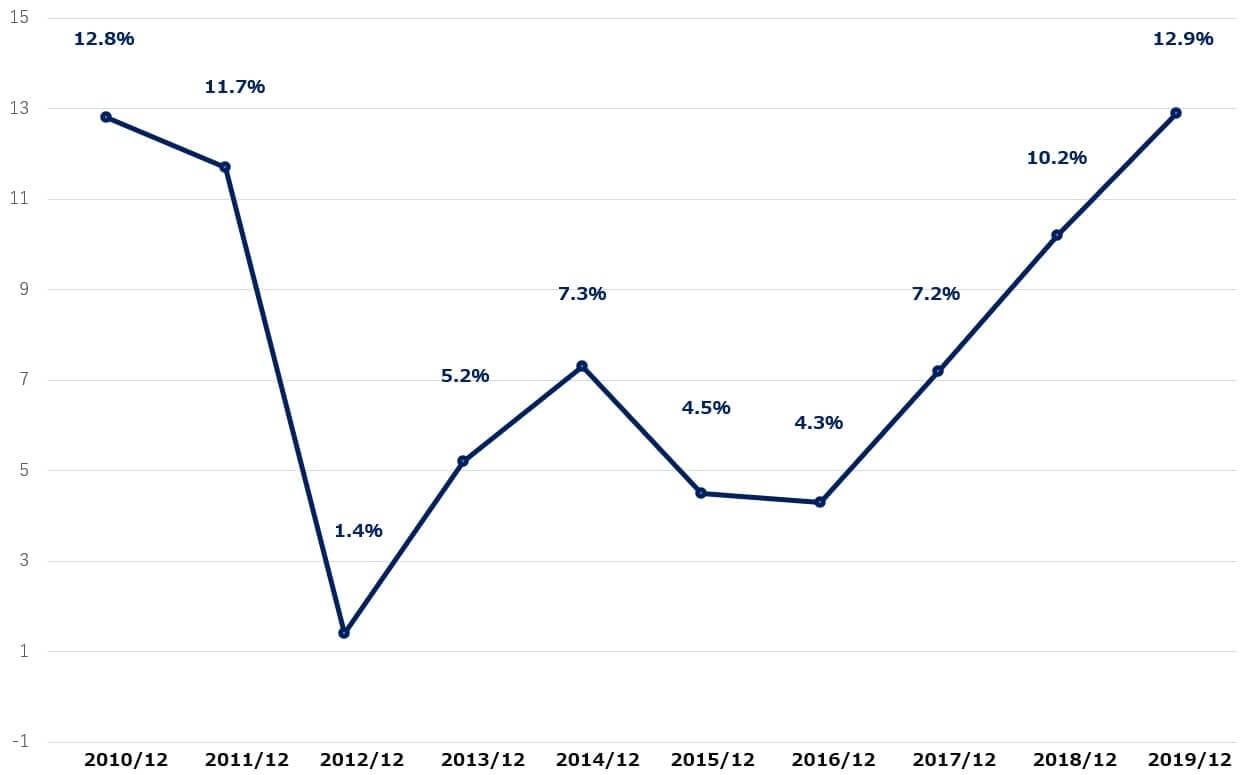 ネットフリックス 米国株 決算 営業利益率