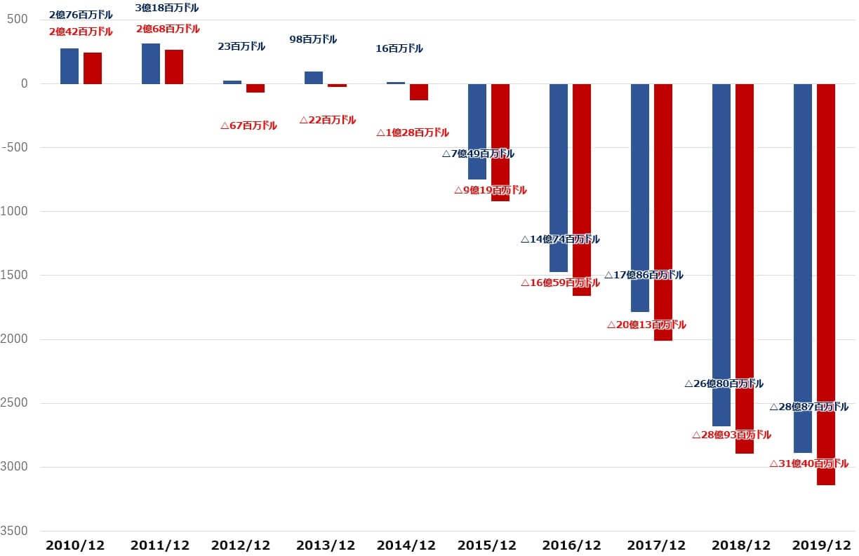 ネットフリックス 米国株 決算 キャッシュフロー
