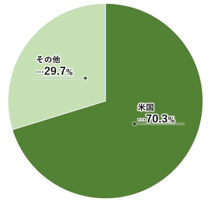 スターバックス 米国株 地域別売上高 決算