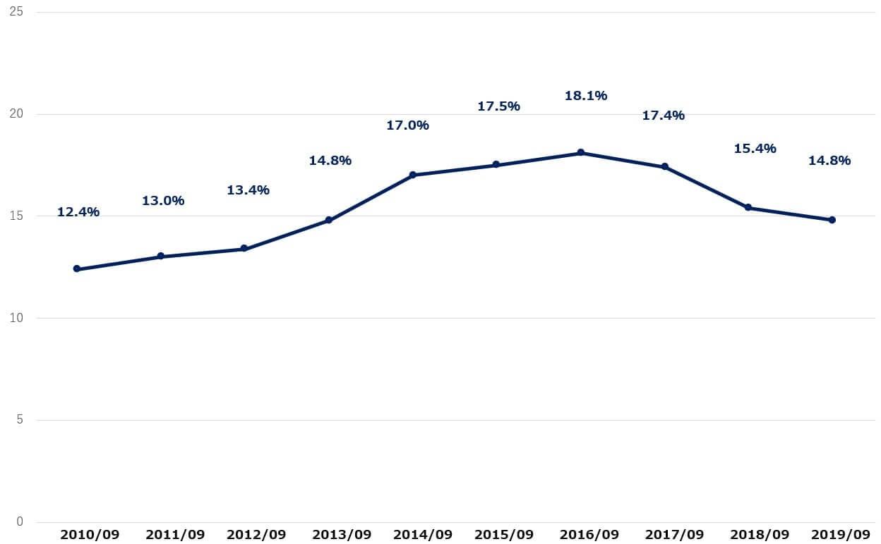 スターバックス 米国株 営業利益率 決算