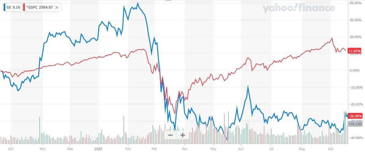 GE 米国株 株価チャート 1年