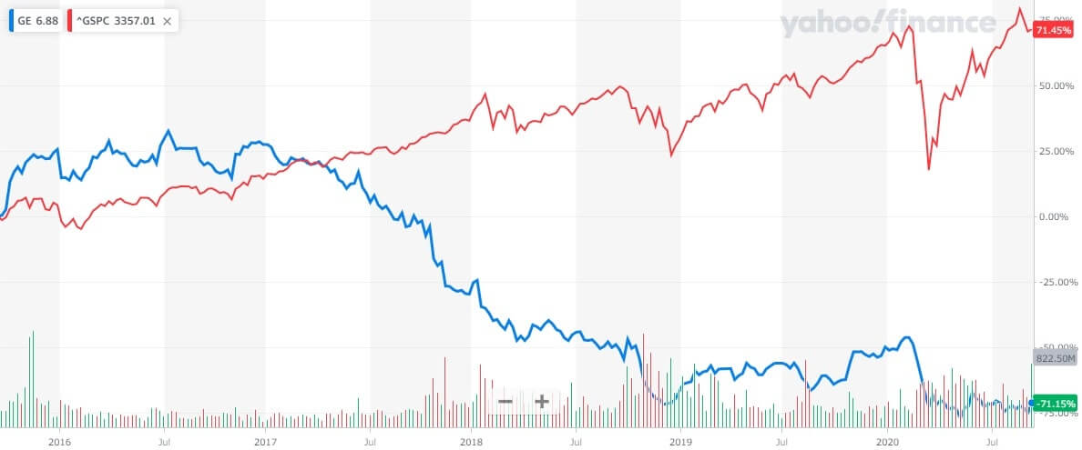 GE 米国株 株価チャート 5年