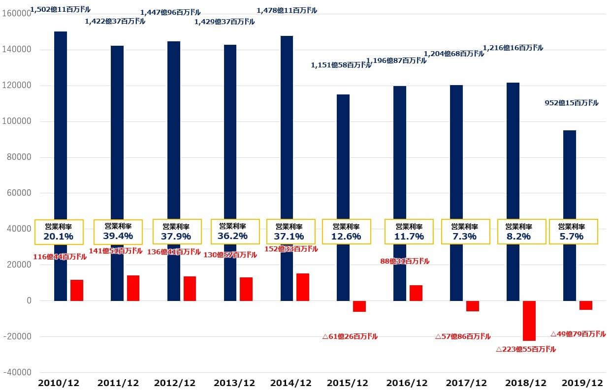 GE 米国株 決算 通期