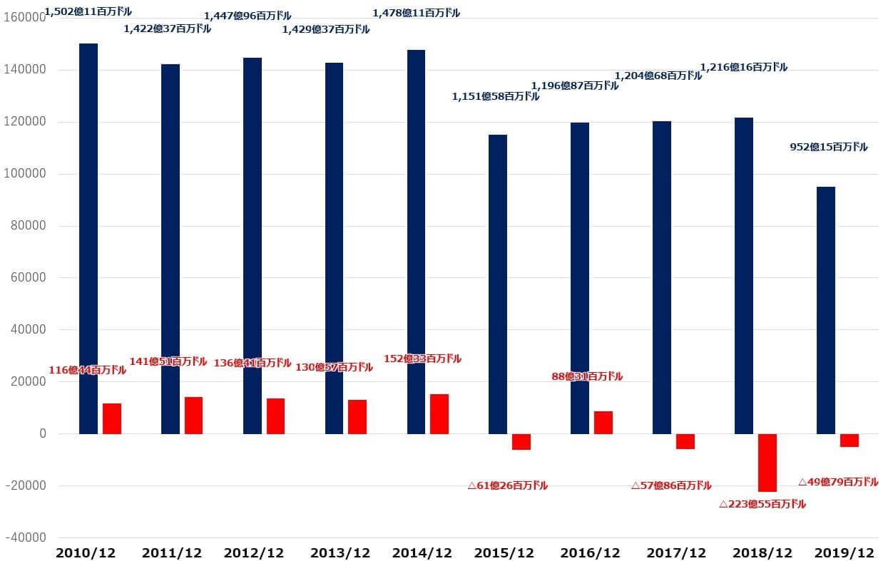GE 米国株 売上高 純利益