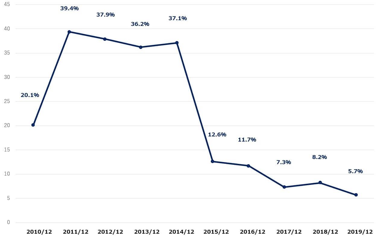 GE 米国株 決算 営業利益率